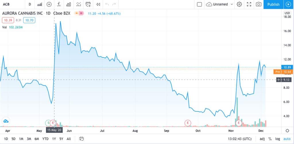 Aurora Cannabis stock trading view
