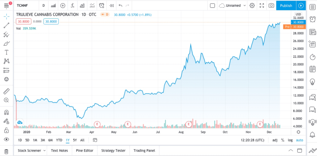 Trading chart for Trulieve in Top Marijuana stocks to watch for by 2021.