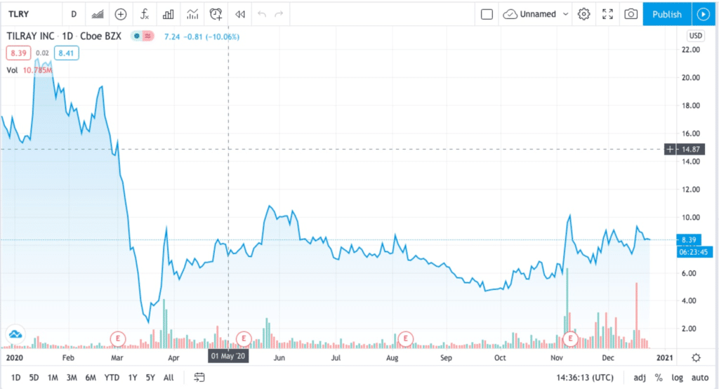 TILRAY trading view for the best cannabis stocks to buy for 2021