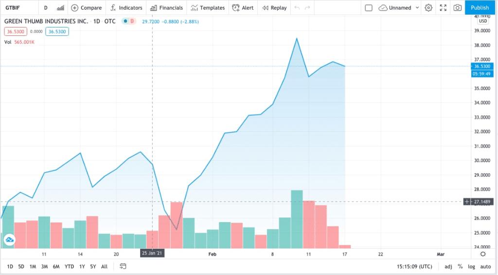 Green Thumb trading chart for marijuana stocks to buy before US legalization