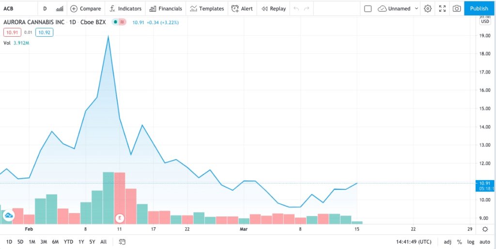 ACB trading chart for tobacco giant invests in cannabis stocks