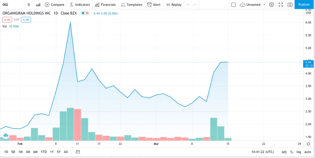 OGI trading chart for tobacco giant invests in cannabis stocks